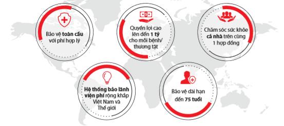 ưu điểm của thẻ bảo hiểm sức khỏe toàn cầu - Dai ichi life Việt Nam
