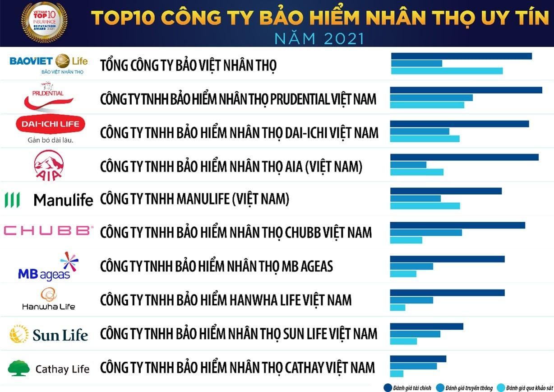 Dai-ichi Life Việt Nam, top 10 công ty bảo hiểm nhân thọ uy tín năm 2021