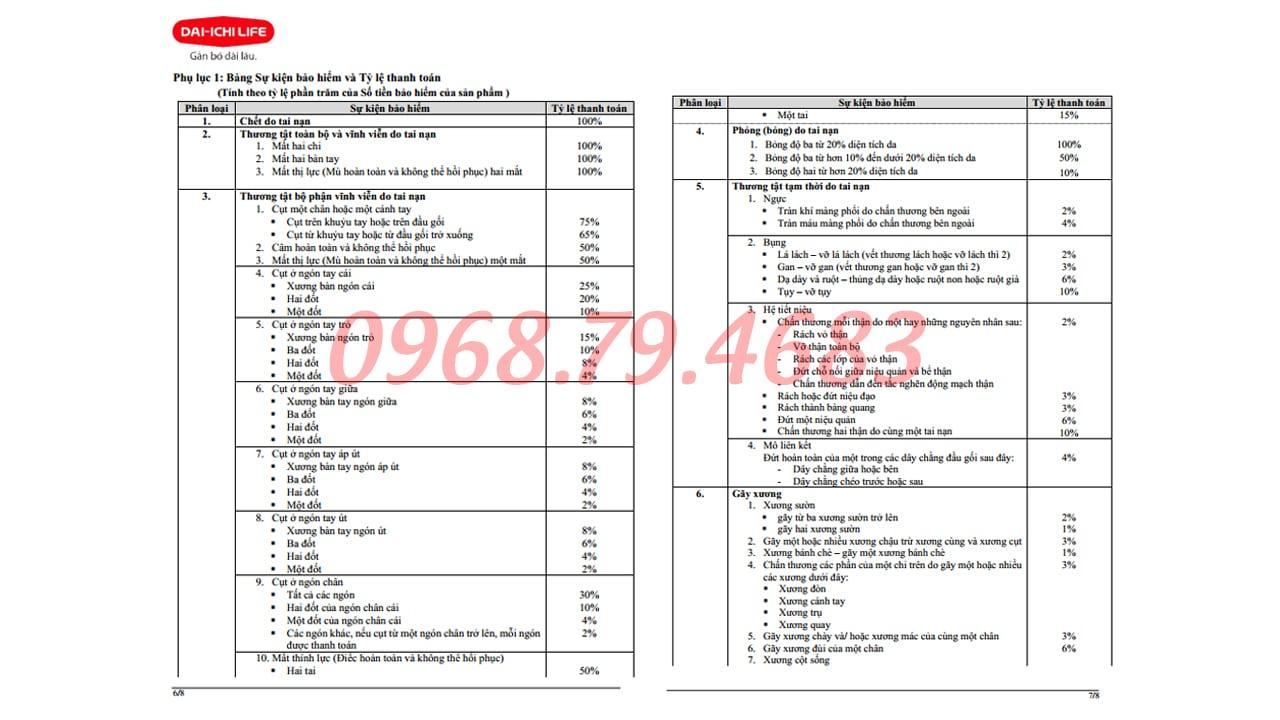 Bảng chi trả theo tỷ lệ thương tật sản phẩm bảo hiểm tai nạn cao cấp, Bảo hiểm nhân thọ Dai ichi Life Việt Nam