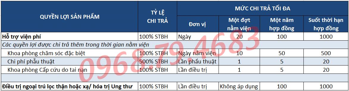 Bảo hiểm Hỗ trợ viện phí - Bảo hiểm nhân thọ Dai-ichi Life Việt Nam